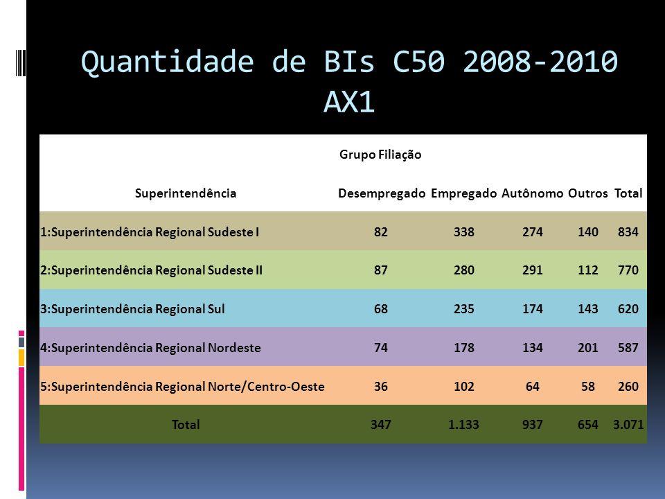 Quantidade de BIs C50 2008-2010 AX1 Grupo Filiação Superintendência DesempregadoEmpregadoAutônomoOutrosTotal 1:Superintendência Regional Sudeste I8233