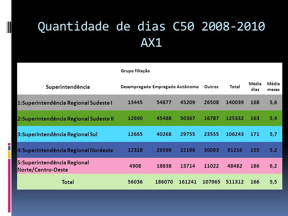 Quantidade de dias C50 2008-2010 AX1 Grupo Filiação Superintendência DesempregadoEmpregadoAutônomoOutrosTotal Média dias Média meses 1:Superintendênci