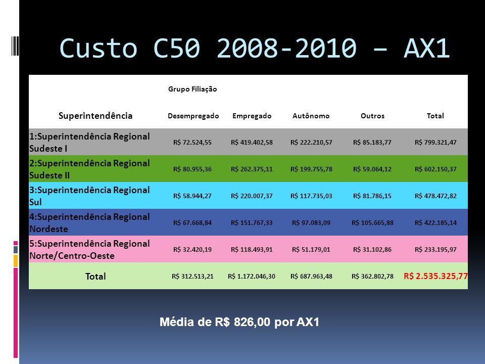 Custo C50 2008-2010 – AX1 Grupo Filiação Superintendência DesempregadoEmpregadoAutônomoOutrosTotal 1:Superintendência Regional Sudeste I R$ 72.524,55R