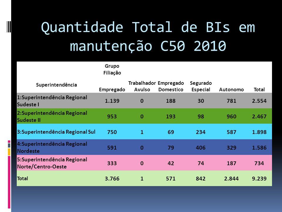 Quantidade Total de BIs em manutenção C50 2010 Grupo Filiação Superintendência Empregado Trabalhador Avulso Empregado Domestico Segurado EspecialAuton