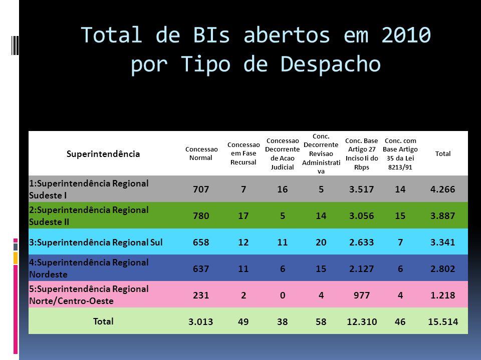 Total de BIs abertos em 2010 por Tipo de Despacho Superintendência Concessao Normal Concessao em Fase Recursal Concessao Decorrente de Acao Judicial C