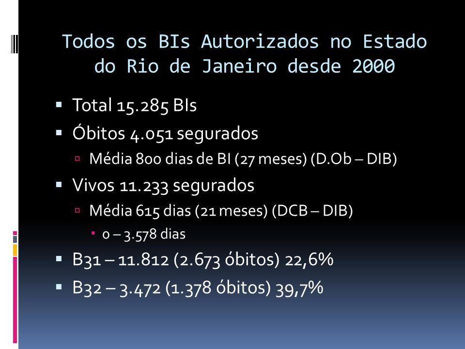 Todos os BIs Autorizados no Estado do Rio de Janeiro desde 2000 Total 15.285 BIs Óbitos 4.051 segurados Média 800 dias de BI (27 meses) (D.Ob – DIB) V