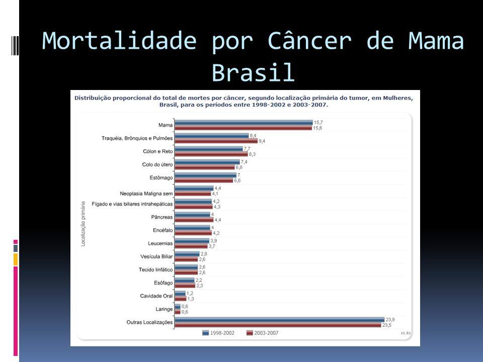 Mortalidade por Câncer de Mama Brasil