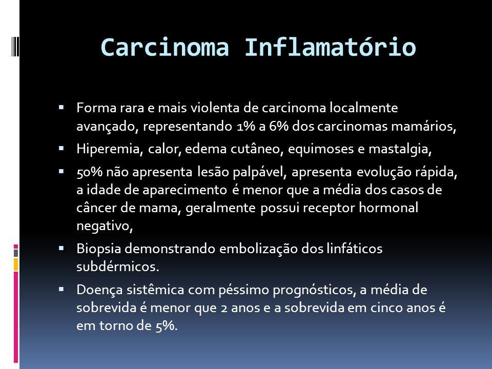Carcinoma Inflamatório Forma rara e mais violenta de carcinoma localmente avançado, representando 1% a 6% dos carcinomas mamários, Hiperemia, calor, e