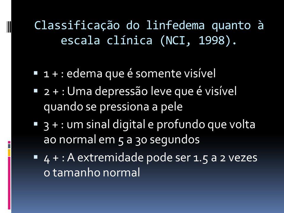 Classificação do linfedema quanto à escala clínica (NCI, 1998). 1 + : edema que é somente visível 2 + : Uma depressão leve que é visível quando se pre
