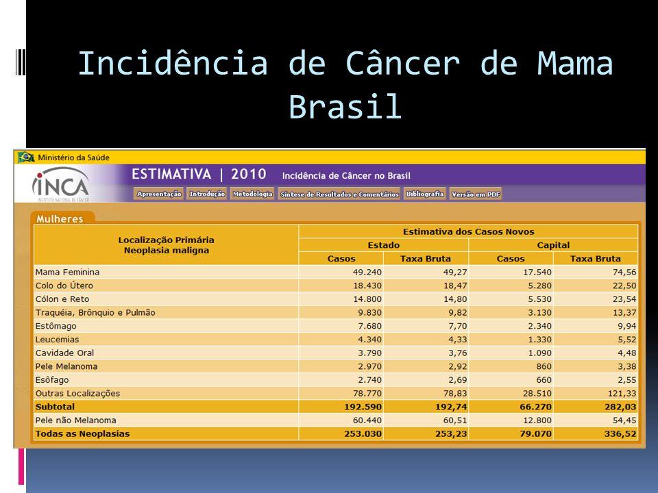 Incidência de Câncer de Mama Brasil