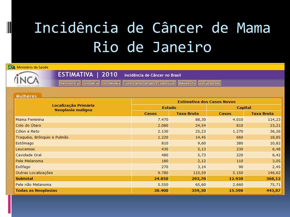 Incidência de Câncer de Mama Rio de Janeiro