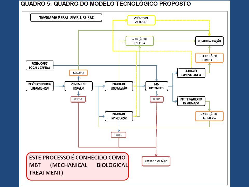 ESTE PROCESSO É CONHECIDO COMO MBT (MECHANICAL BIOLOGICAL TREATMENT)