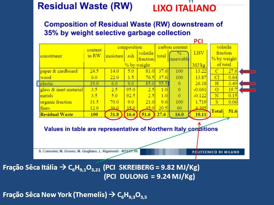 Fração Sêca Itália C 6 H 9,1 O 3,21 (PCI SKREIBERG = 9.82 MJ/Kg) (PCI DULONG = 9.24 MJ/Kg) Fração Sêca New York (Themelis) C 6 H 9,3 O 3,5 LIXO ITALIA