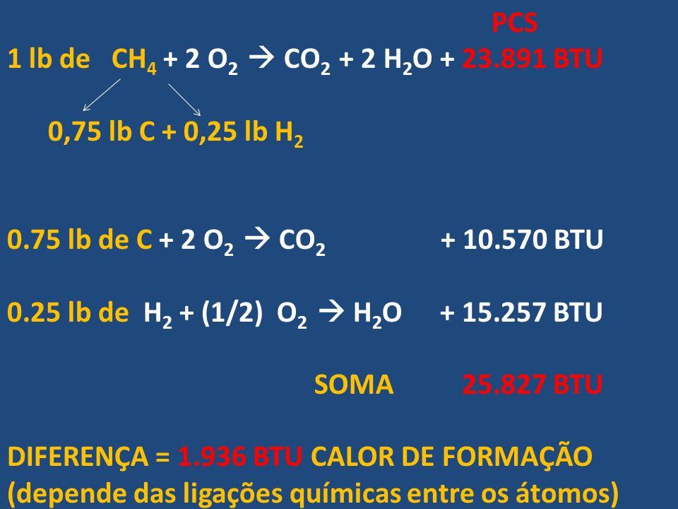 PCS 1 lb de CH 4 + 2 O 2 CO 2 + 2 H 2 O + 23.891 BTU 0,75 lb C + 0,25 lb H 2 0.75 lb de C + 2 O 2 CO 2 + 10.570 BTU 0.25 lb de H 2 + (1/2) O 2 H 2 O +