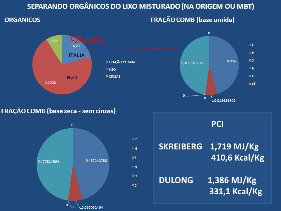SEPARANDO ORGÂNICOS DO LIXO MISTURADO (NA ORIGEM OU MBT) PCI SKREIBERG 1,719 MJ/Kg 410,6 Kcal/Kg DULONG 1,386 MJ/Kg 331,1 Kcal/Kg C 6 H 10,24 O 4,7