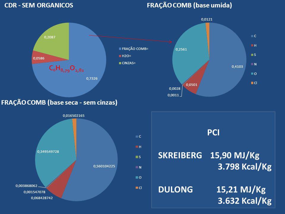 PCI SKREIBERG 15,90 MJ/Kg 3.798 Kcal/Kg DULONG 15,21 MJ/Kg 3.632 Kcal/Kg