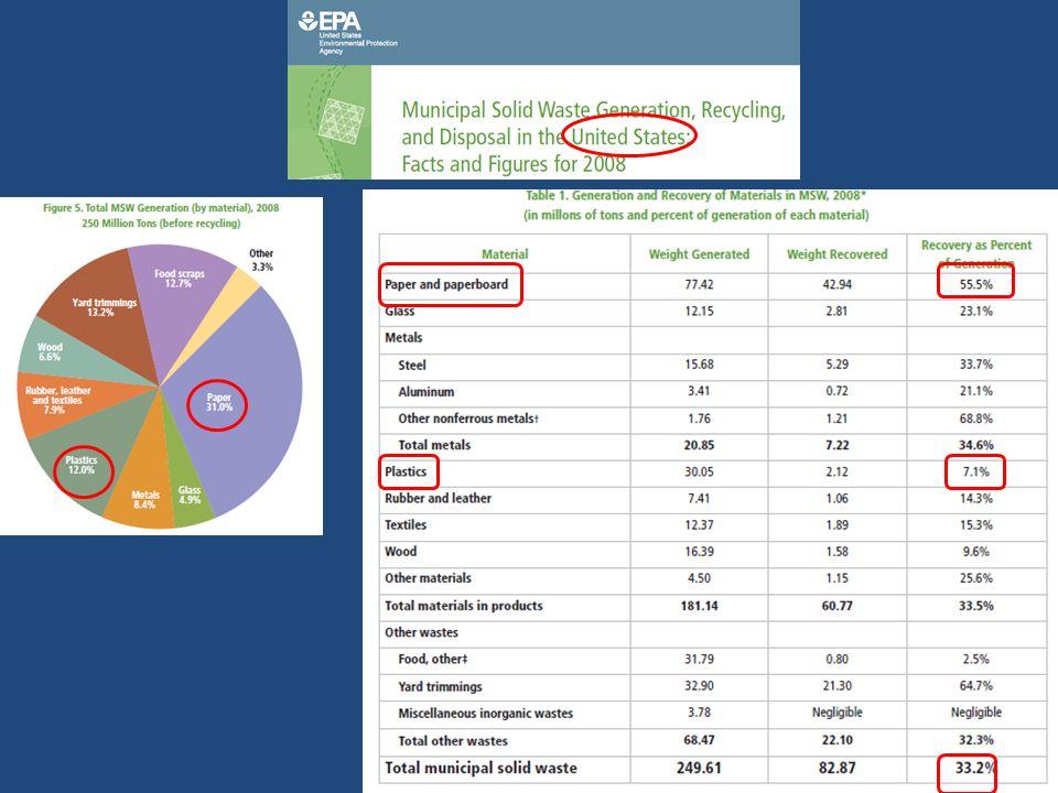 QUEIMA DIRETA (MASS BURNING) ENERGIA + CINZAS (INERTES ATERRO) MBT (TRATAMENTO MECÂNICO/BIOLÓGICO)= SEPARA LIXO EM: RECICLÁVEIS (?)+ CDR + ORGÂNICOS CDR INCINERAÇÃO (USINAS DEDICADAS/ CO-COMBUSTÃO) ORGÂNICOS D/ANAE (BIOGÁS ENERGIA COMPOSTO) D/AE (COMPOSTO) AMBOS OS SISTEMAS APLICADOS APÓS A SEPARAÇÃO NA ORIGEM ( RECICLAGEM + DANAE OU DAE) A SOBRA = LIXO RESIDUAL (MISTURADO) QUALIDADE DO COMPOSTO?