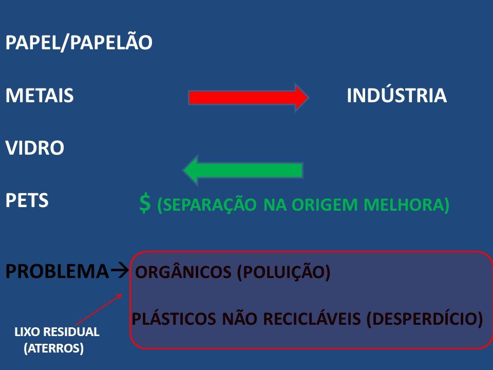 PAPEL/PAPELÃO METAIS INDÚSTRIA VIDRO PETS $ (SEPARAÇÃO NA ORIGEM MELHORA) PROBLEMA ORGÂNICOS (POLUIÇÃO) PLÁSTICOS NÃO RECICLÁVEIS (DESPERDÍCIO) LIXO R