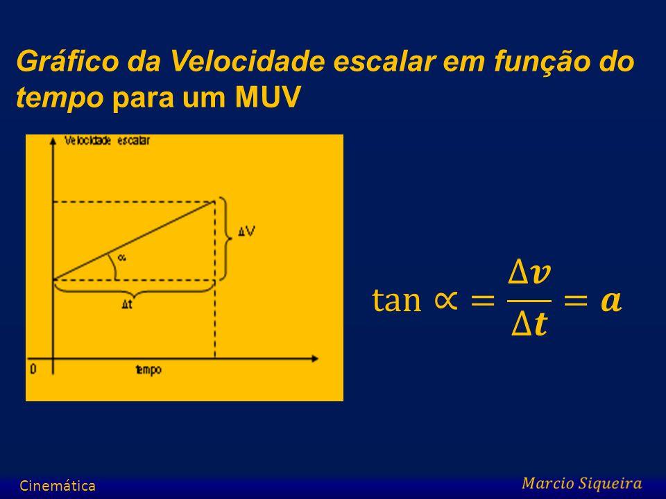Gráfico da Velocidade escalar em função do tempo para um MUV Cinemática