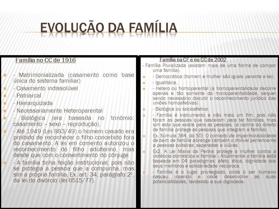 Família no CC de 1916 - Matrimonializada (casamento como base única do sistema familiar) - Casamento indissolúvel - Patriarcal - Hierarquizada - Neces
