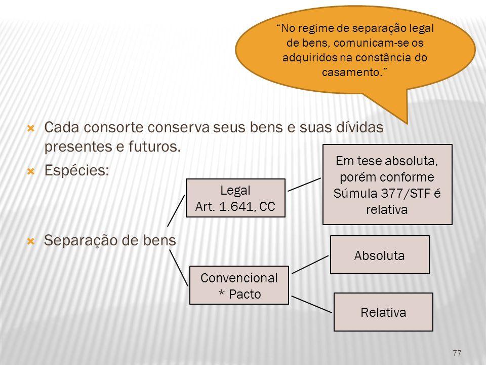 Cada consorte conserva seus bens e suas dívidas presentes e futuros. Espécies: Separação de bens 77 Legal Art. 1.641, CC Convencional * Pacto Em tese