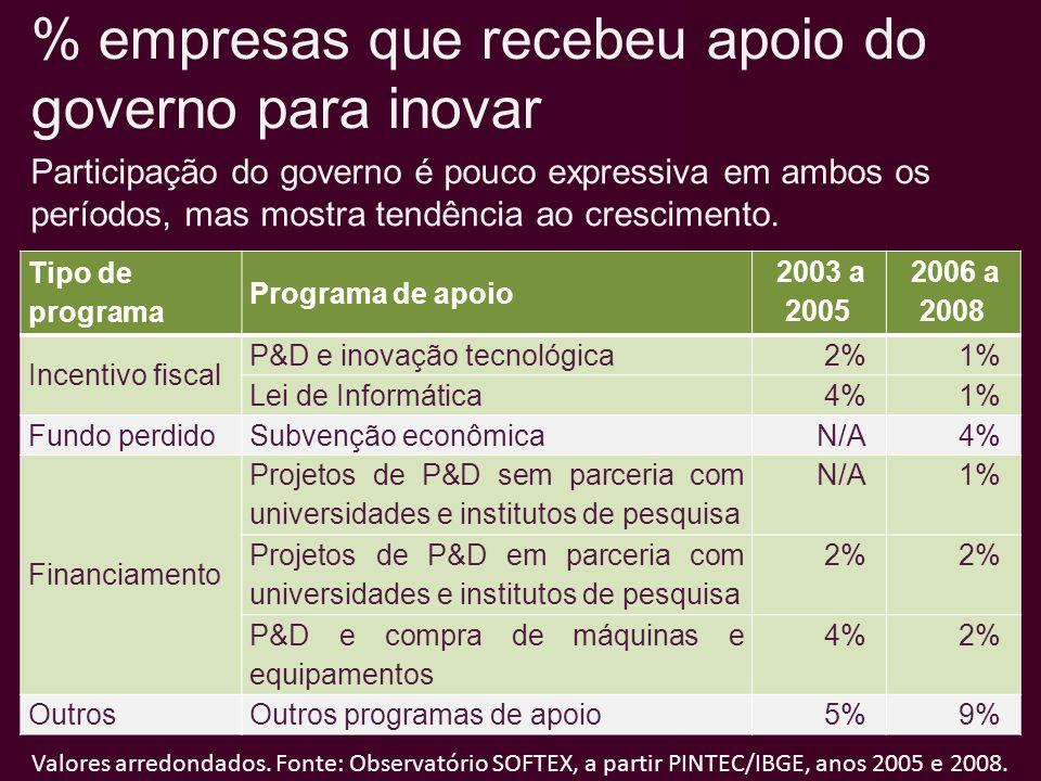 % empresas que recebeu apoio do governo para inovar Tipo de programa Programa de apoio 2003 a 2005 2006 a 2008 Incentivo fiscal P&D e inovação tecnoló