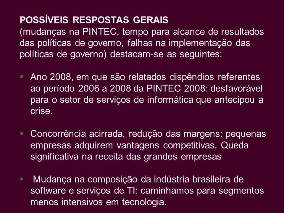POSSÍVEIS RESPOSTAS GERAIS (mudanças na PINTEC, tempo para alcance de resultados das políticas de governo, falhas na implementação das políticas de go