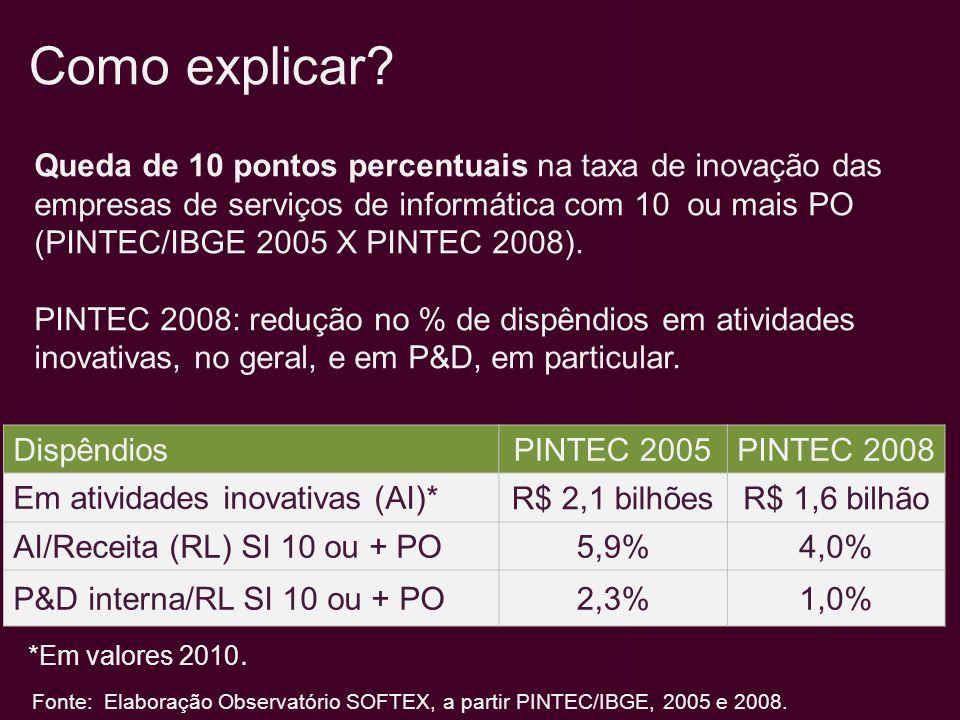 Queda de 10 pontos percentuais na taxa de inovação das empresas de serviços de informática com 10 ou mais PO (PINTEC/IBGE 2005 X PINTEC 2008). PINTEC