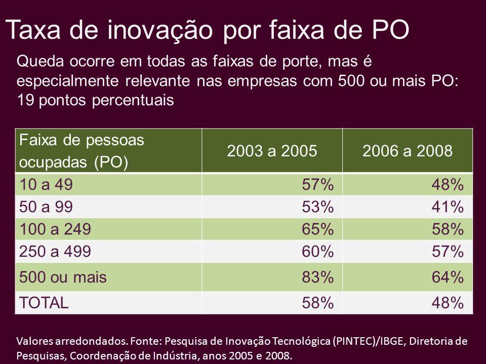 Faixa de pessoas ocupadas (PO) 2003 a 20052006 a 2008 10 a 4957%48% 50 a 9953%41% 100 a 24965%58% 250 a 49960%57% 500 ou mais83%64% TOTAL58%48% Valore