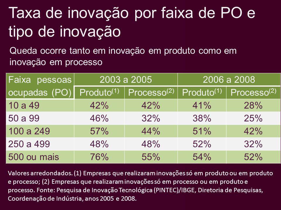 Faixa pessoas ocupadas (PO) 2003 a 20052006 a 2008 Produto (1) Processo (2) Produto (1) Processo (2) 10 a 4942% 41%28% 50 a 9946%32%38%25% 100 a 24957%44%51%42% 250 a 49948% 52%32% 500 ou mais76%55%54%52% Taxa de inovação por faixa de PO e tipo de inovação Valores arredondados.