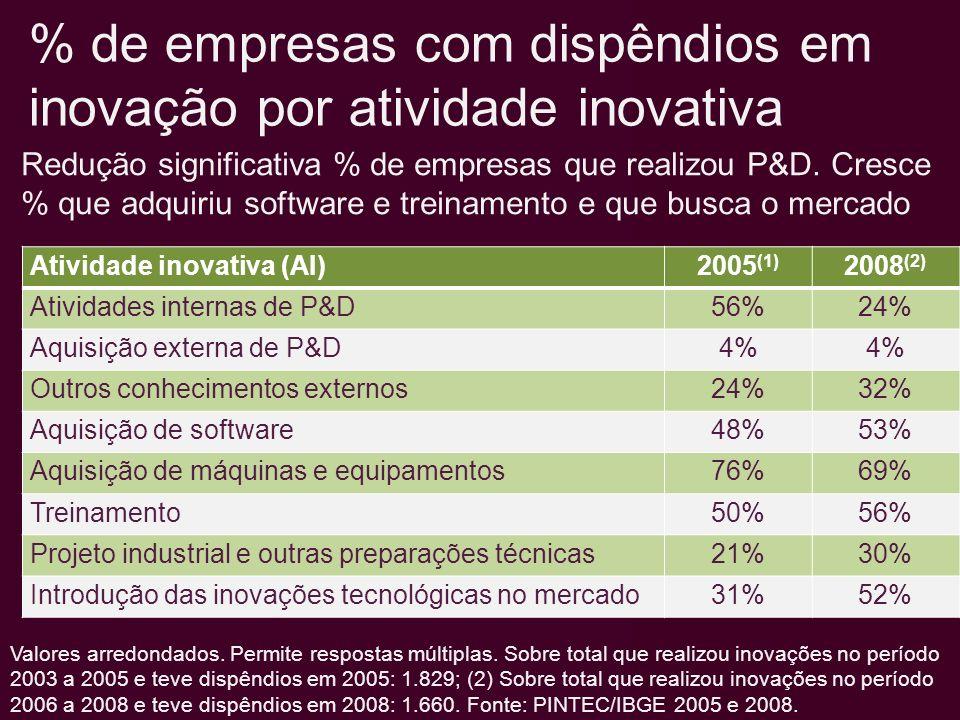 Atividade inovativa (AI)2005 (1) 2008 (2) Atividades internas de P&D56%24% Aquisição externa de P&D4% Outros conhecimentos externos24%32% Aquisição de software48%53% Aquisição de máquinas e equipamentos76%69% Treinamento50%56% Projeto industrial e outras preparações técnicas21%30% Introdução das inovações tecnológicas no mercado31%52% Valores arredondados.