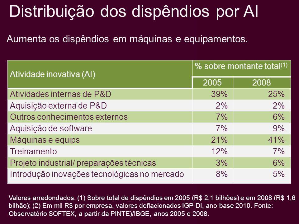 Atividade inovativa (AI) % sobre montante total (1) 20052008 Atividades internas de P&D39%25% Aquisição externa de P&D2% Outros conhecimentos externos7%6% Aquisição de software7%9% Máquinas e equips21%41% Treinamento12%7% Projeto industrial/ preparações técnicas3%6% Introdução inovações tecnológicas no mercado8%5% Valores arredondados.