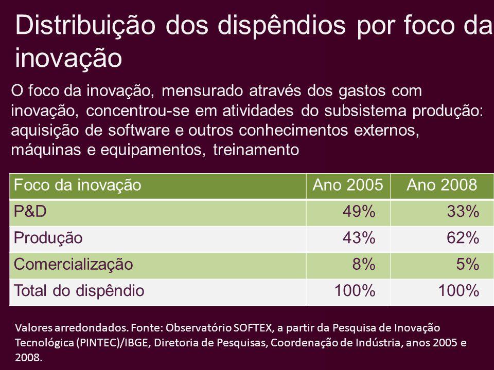 Distribuição dos dispêndios por foco da inovação Foco da inovaçãoAno 2005Ano 2008 P&D49%33% Produção43%62% Comercialização8%5% Total do dispêndio100%