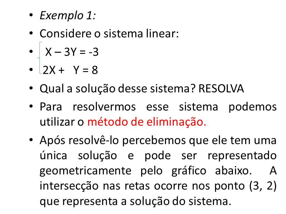 Exemplo 1: Considere o sistema linear: X – 3Y = -3 2X + Y = 8 Qual a solução desse sistema? RESOLVA Para resolvermos esse sistema podemos utilizar o m