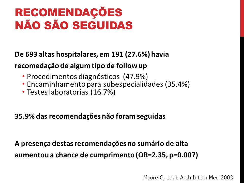 RECOMENDAÇÕES NÃO SÃO SEGUIDAS De 693 altas hospitalares, em 191 (27.6%) havia recomedação de algum tipo de follow up Procedimentos diagnósticos (47.9