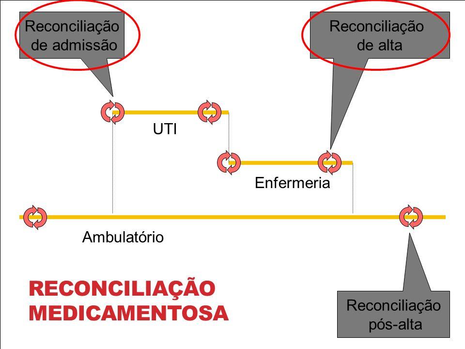 INSERT MAIN MED LIST Ambulatório UTI Enfermeria Reconciliação pós-alta Reconciliação de admissão Reconciliação de alta RECONCILIAÇÃO MEDICAMENTOSA