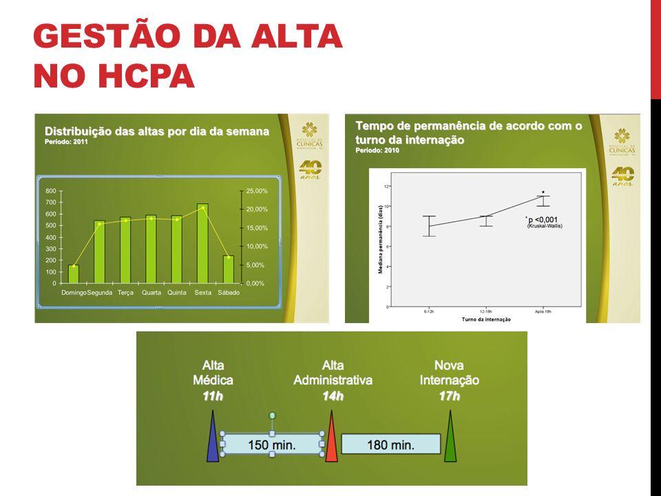 GESTÃO DA ALTA NO HCPA
