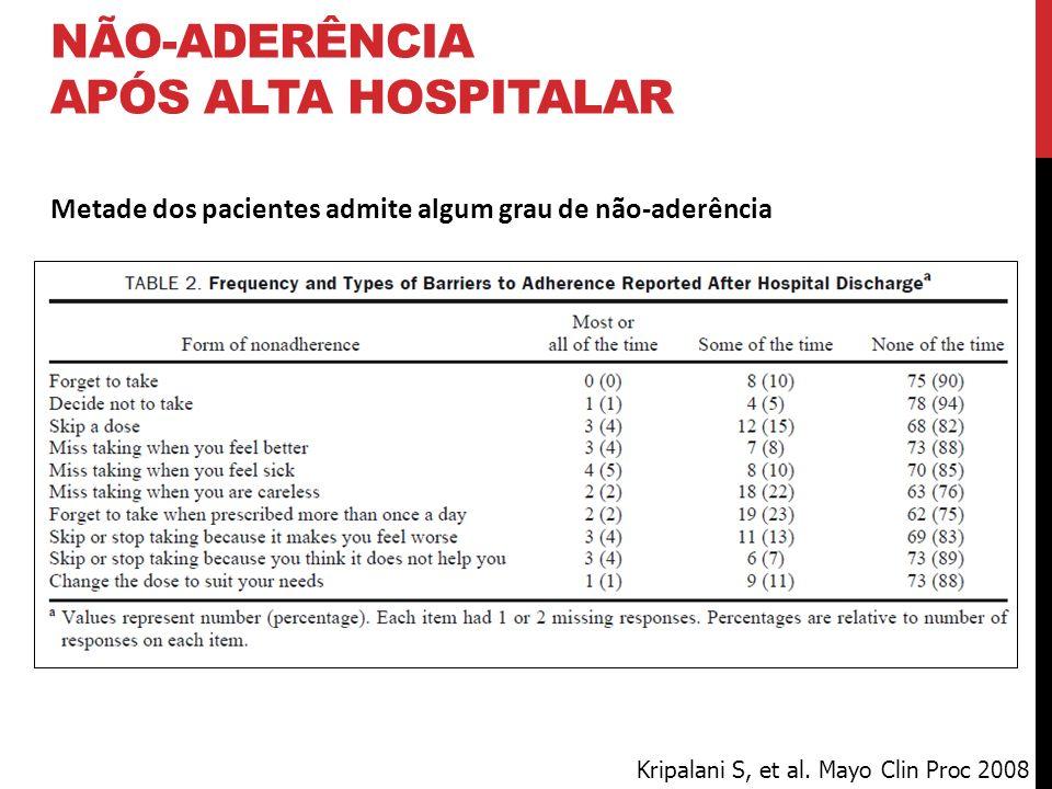 Metade dos pacientes admite algum grau de não-aderência Kripalani S, et al. Mayo Clin Proc 2008 NÃO-ADERÊNCIA APÓS ALTA HOSPITALAR