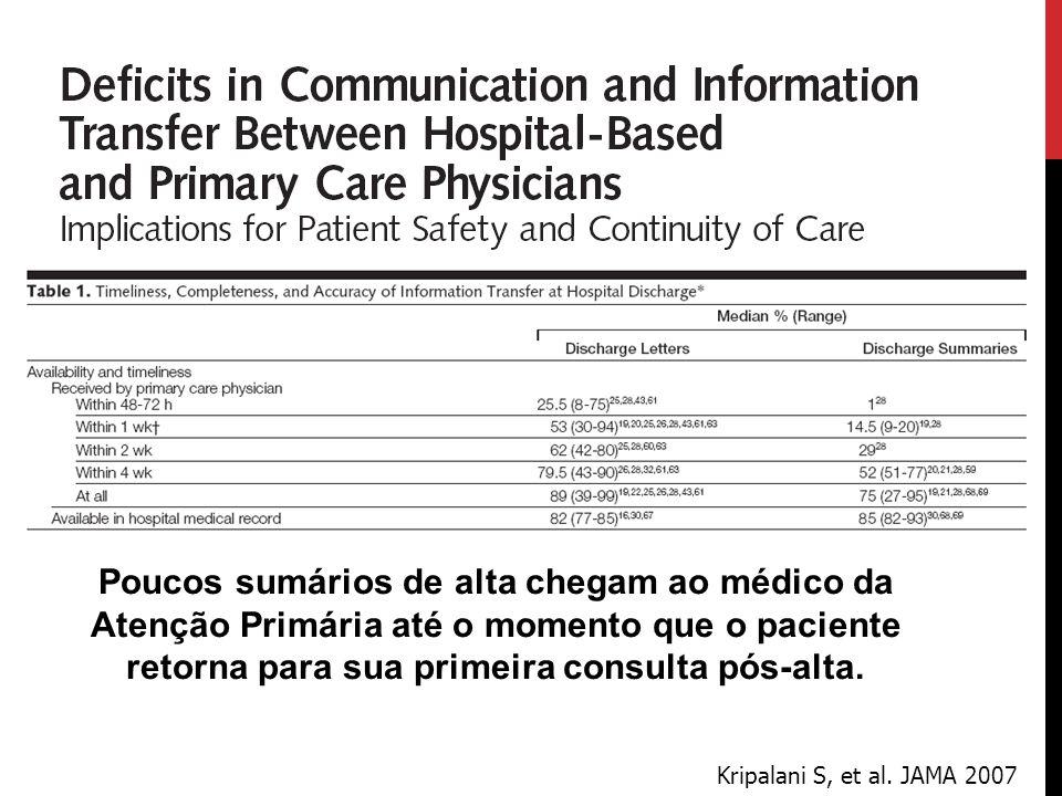 TRANSFERÊNCIA DE INFORMAÇÃO NA ALTA HOSPITALAR É UM PROCESSO FALHO (ATÉ MESMO EM BOSTON) Revisadas 1501 altas de 5 hospitais Dados importantes faltaram nos sumários: Exame físico na admissão (11.4%) Condição na alta (14.2%) Lista de medicações pré-admissão (20.3%) Razões para alterações nas medicações (35.3%) Lembrete de teste com resultado pendente (47.2%) Planejamento do follow up (11.1%) Gandara E, et al.