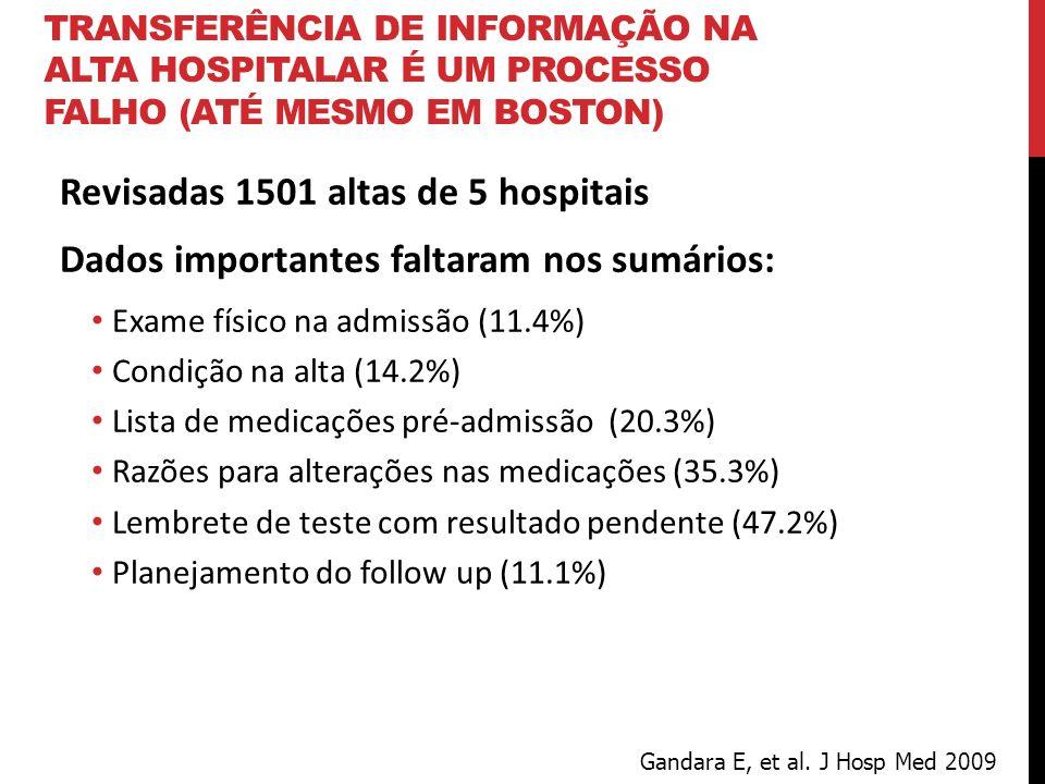 TRANSFERÊNCIA DE INFORMAÇÃO NA ALTA HOSPITALAR É UM PROCESSO FALHO (ATÉ MESMO EM BOSTON) Revisadas 1501 altas de 5 hospitais Dados importantes faltara