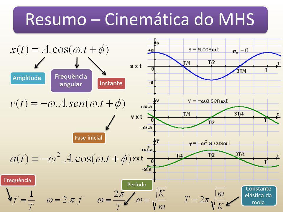 Resumo – Cinemática do MHS FrequênciaPeríodo Constante elástica da mola Amplitude Frequência angular Instante Fase inicial