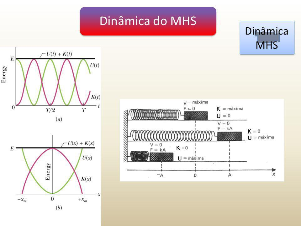 Dinâmica do MHS Dinâmica MHS Dinâmica MHS