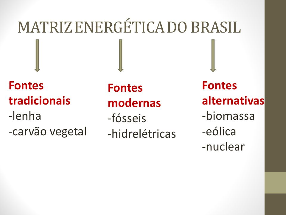 MATRIZ ENERGÉTICA DO BRASIL Fontes modernas -fósseis -hidrelétricas Fontes tradicionais -lenha -carvão vegetal Fontes alternativas -biomassa -eólica -