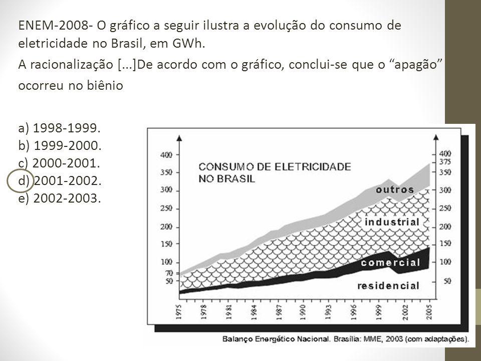 ENEM-2008- O gráfico a seguir ilustra a evolução do consumo de eletricidade no Brasil, em GWh. A racionalização [...]De acordo com o gráfico, conclui-
