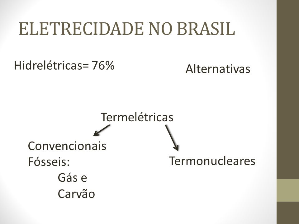 ELETRECIDADE NO BRASIL Hidrelétricas= 76% Alternativas Termelétricas Convencionais Fósseis: Gás e Carvão Termonucleares