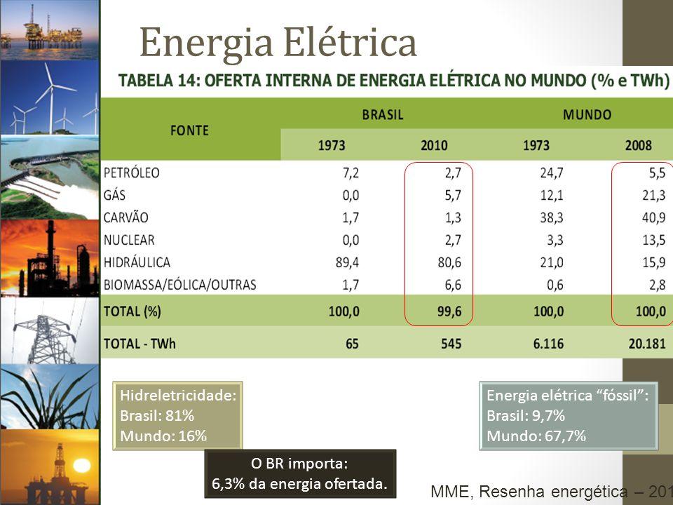 Hidreletricidade: Brasil: 81% Mundo: 16% Energia elétrica fóssil: Brasil: 9,7% Mundo: 67,7% O BR importa: 6,3% da energia ofertada. MME, Resenha energ