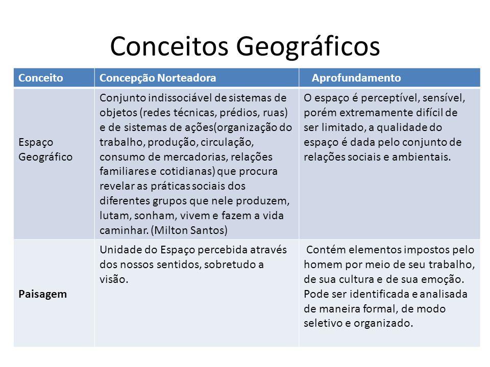 Conceitos Geográficos ConceitoConcepção Norteadora Aprofundamento Espaço Geográfico Conjunto indissociável de sistemas de objetos (redes técnicas, pré