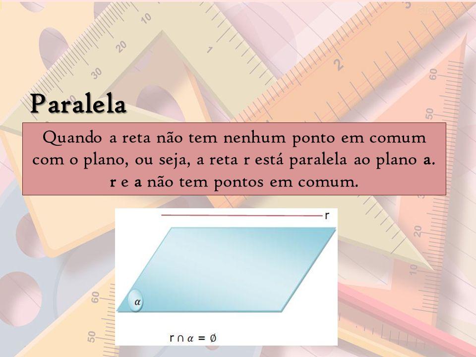 Paralela Quando a reta não tem nenhum ponto em comum com o plano, ou seja, a reta r está paralela ao plano a. r e a não tem pontos em comum.
