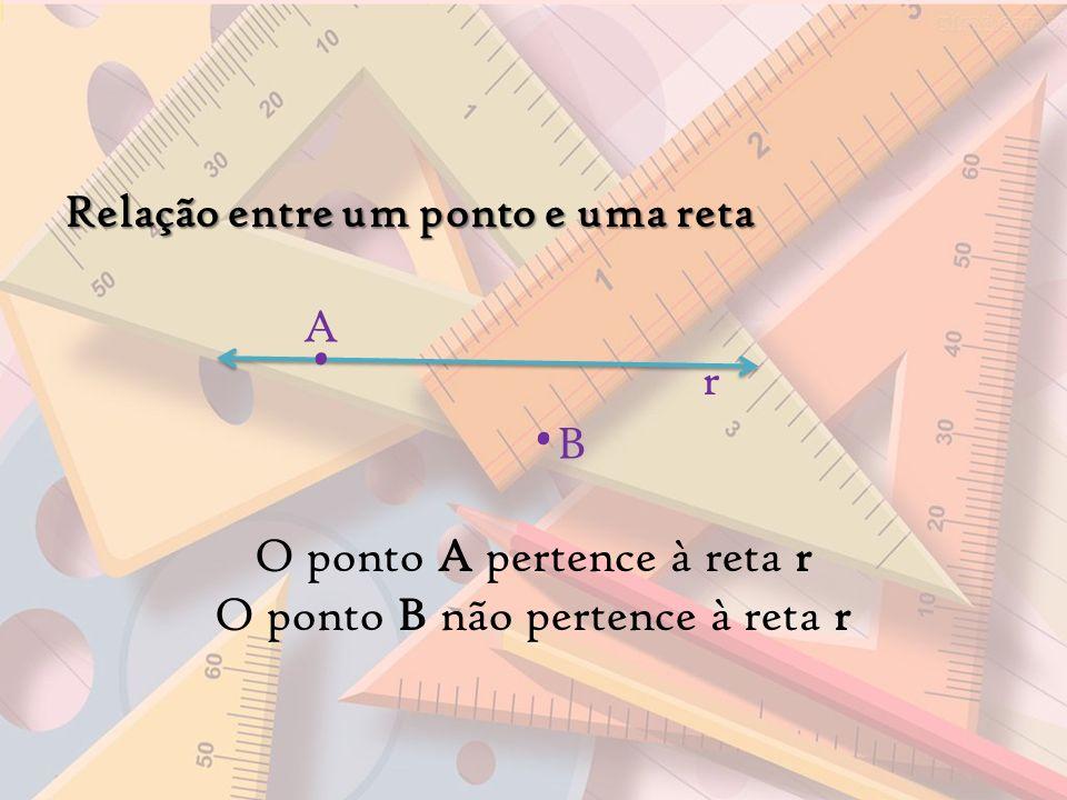 Relação entre um ponto e uma reta r O ponto A pertence à reta r O ponto B não pertence à reta r B A