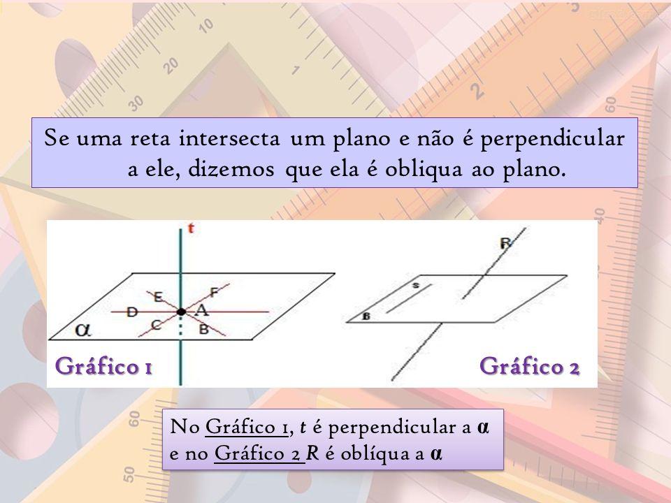 Gráfico 1 Gráfico 2 Se uma reta intersecta um plano e não é perpendicular a ele, dizemos que ela é obliqua ao plano. No Gráfico 1, t é perpendicular a