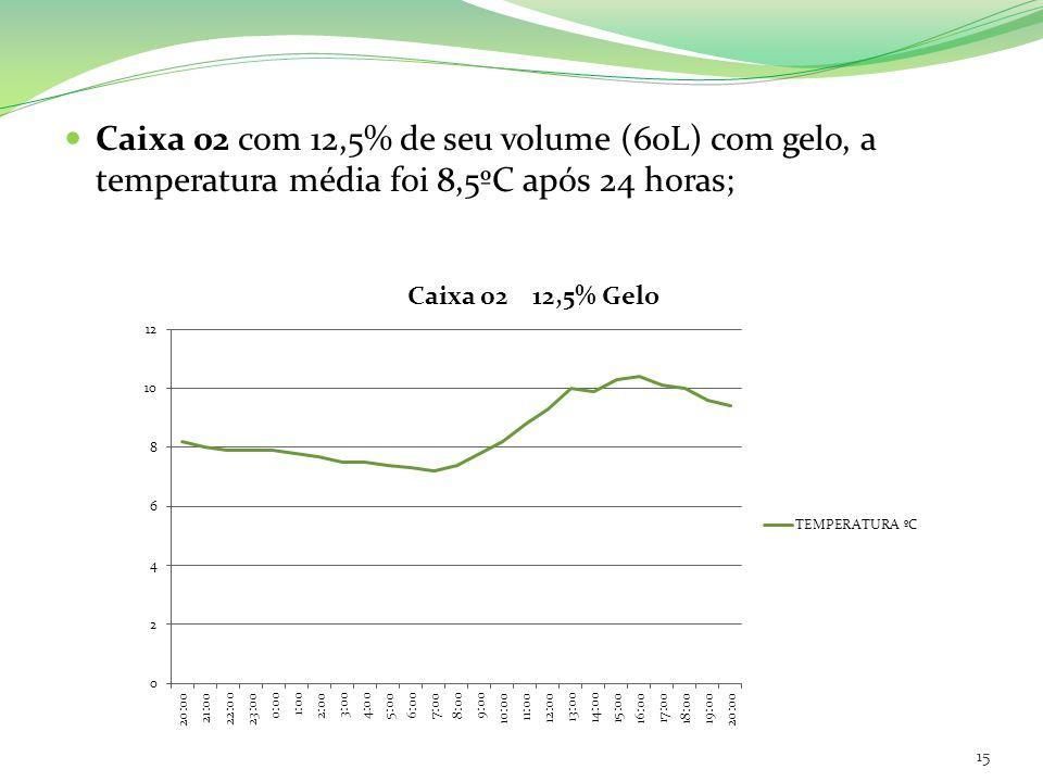 Caixa 02 com 12,5% de seu volume (60L) com gelo, a temperatura média foi 8,5ºC após 24 horas; 15