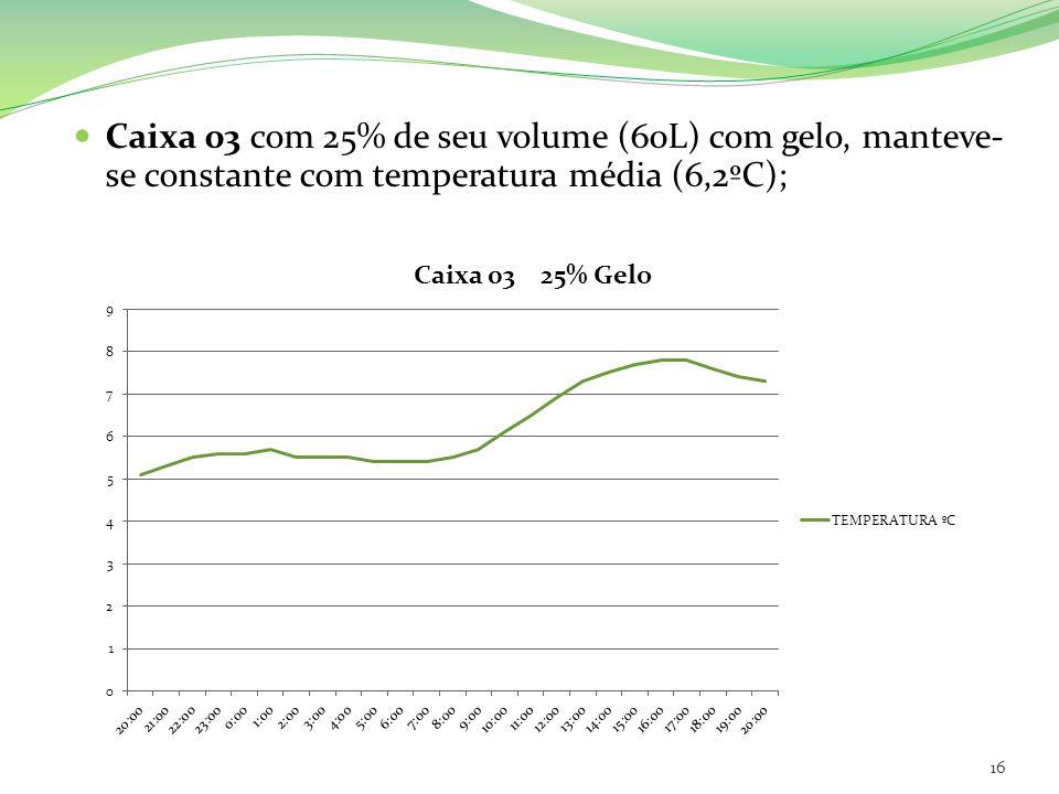 Caixa 03 com 25% de seu volume (60L) com gelo, manteve- se constante com temperatura média (6,2ºC); 16