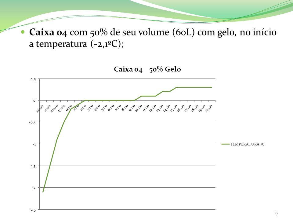 Caixa 04 com 50% de seu volume (60L) com gelo, no início a temperatura (-2,1ºC); 17