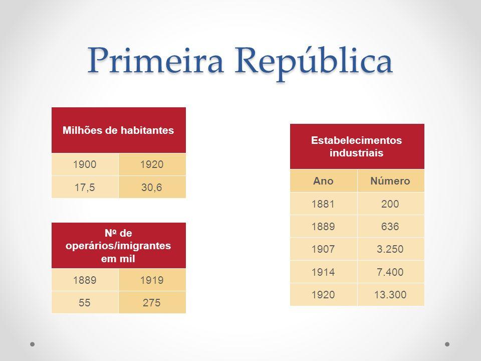 Primeira República Milhões de habitantes 19001920 17,530,6 N o de operários/imigrantes em mil 18891919 55275 Estabelecimentos industriais AnoNúmero 18